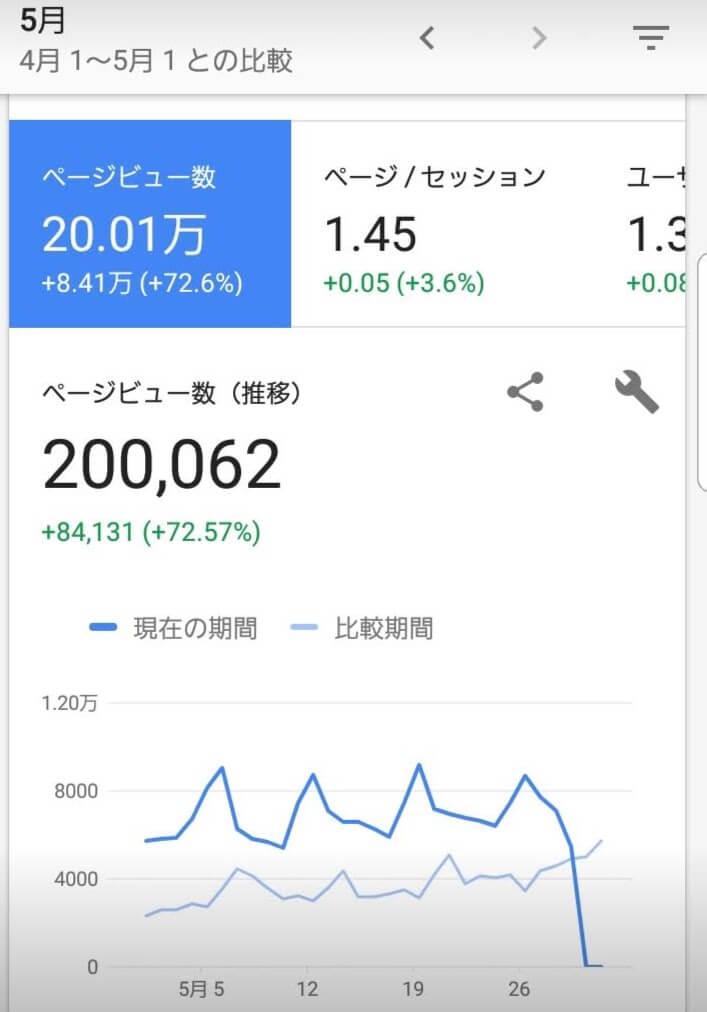 月間20万アクセス達成
