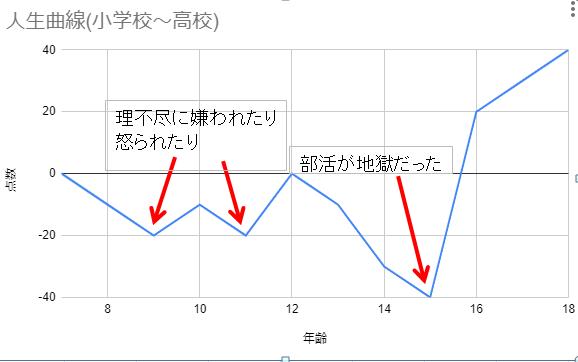 人生曲線(小学校~高校)