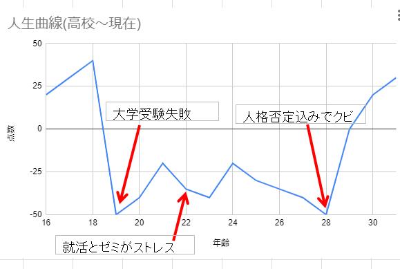 人生曲線(高校~現在)